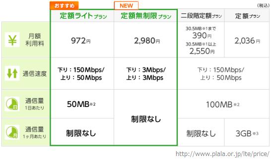 20141120ぷららモバイルプラン