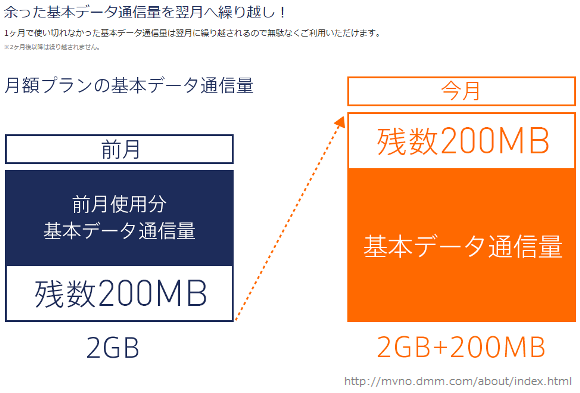 20141223DMMmobile容量繰越