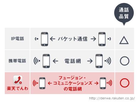 20150128楽天でんわ電話網