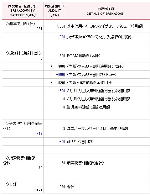 20150301ドコモ料金内訳