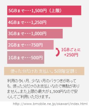 20151024bmobileおかわりsim料金_1